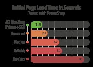 a2-ssd-hosting-speed